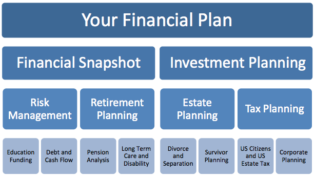 Retirement and Financial Planning Chart